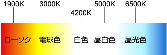 色温度チャート図