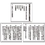 有機溶剤標識 ボード 450×1500 (3枚1セット) (324-05B)
