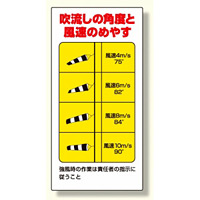 吹流し(372-32)用目安標識 吹き流し角度と風速のめやす (327-19)