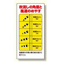 玉掛関係標識 吹流し角度と風速のめやす (327-21)