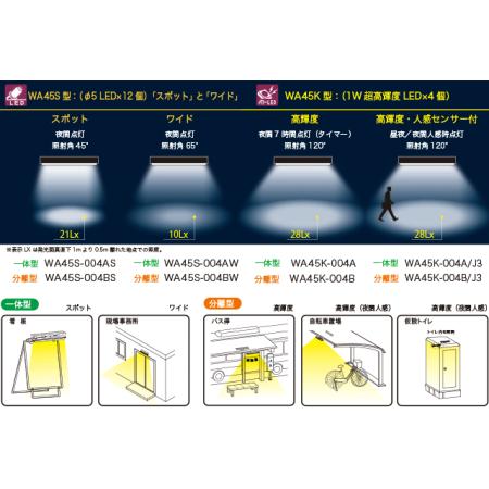 ■ニコソーラーアトリウム450ラインナップ一覧