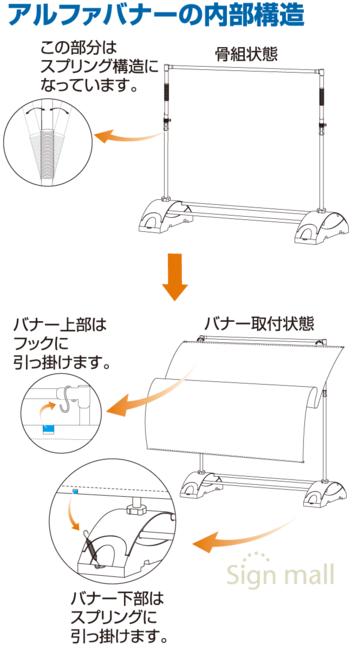 ■アルファバナーの内部構造