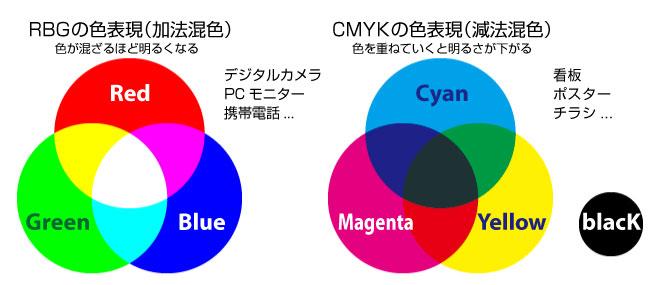 RGBとCMYKの違い