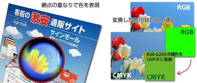 モニタ画面はRGB、印刷はCMYK