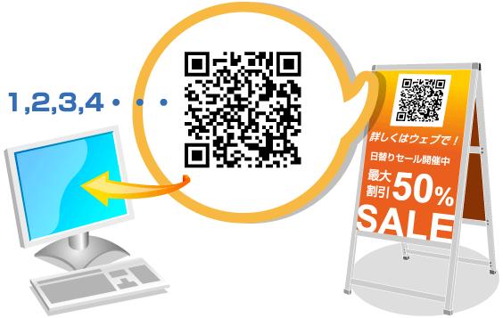 QRコードでアクセスログ